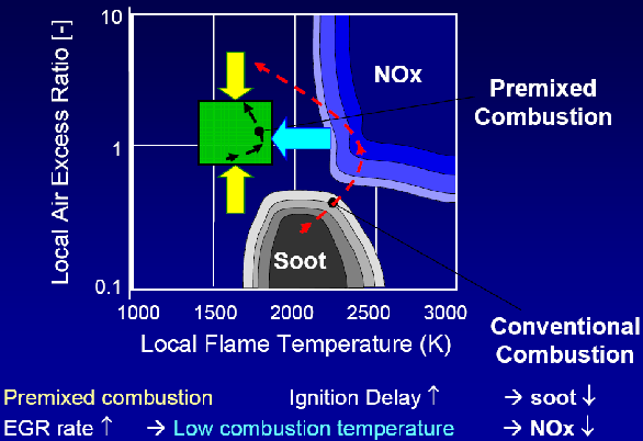 Soot and NOx Reduction Premixed Combustion