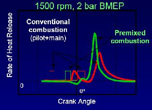 Soot and NOx Reduction Premixed Combustion At low BPME (<4 bar) high EGR rates, early