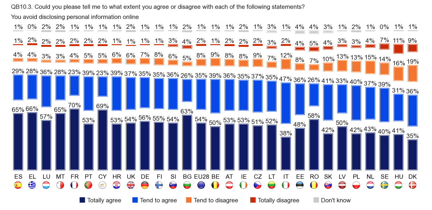 Findings are similar across most EU countries in relation to avoiding disclosing personal information online. Respondents in Greece and Spain are most likely to agree (94% in each case).