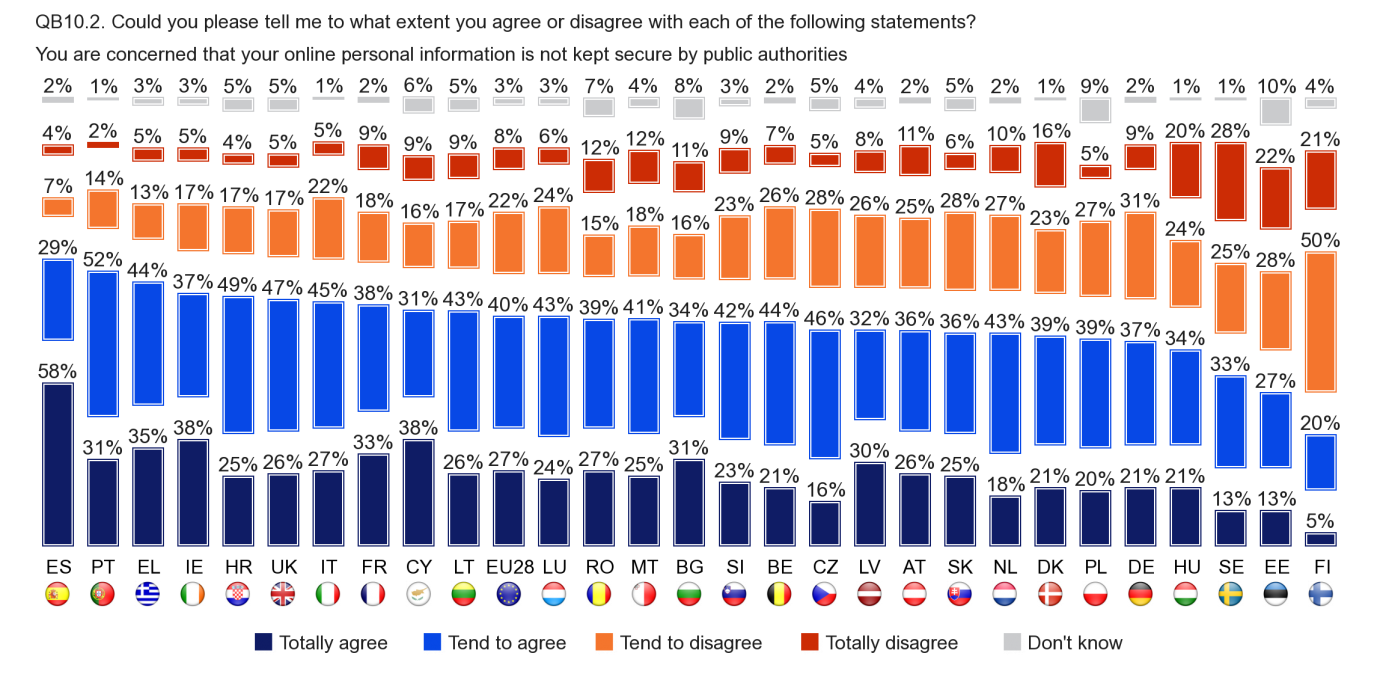 Respondents in Spain are most likely to agree that they are concerned that their online personal information is not kept secure by public authorities (87%, including 58% who totally agree ).