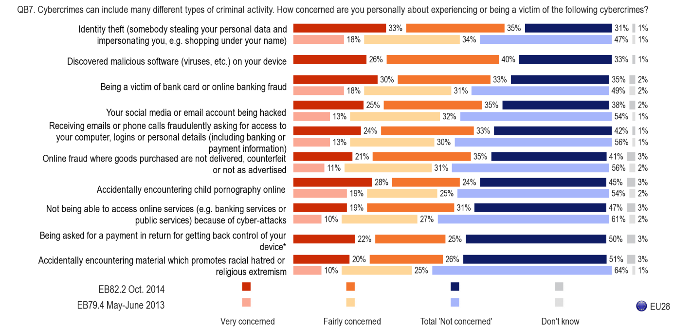 3. CONCERNS ABOUT AND EXPERIENCE OF SPECIFIC CYBERCRIMES - EU citizens have become increasingly concerned about becoming a victim of cybercrime - This section looks at Internet users concerns about,