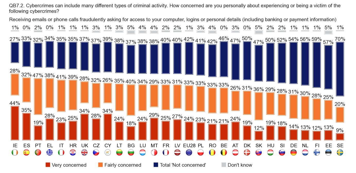 3.2. SCAM EMAILS OR PHONE CALLS The level of concern about emails or phone calls that fraudulently ask for computer access or other details is generally consistent across the EU, although respondents