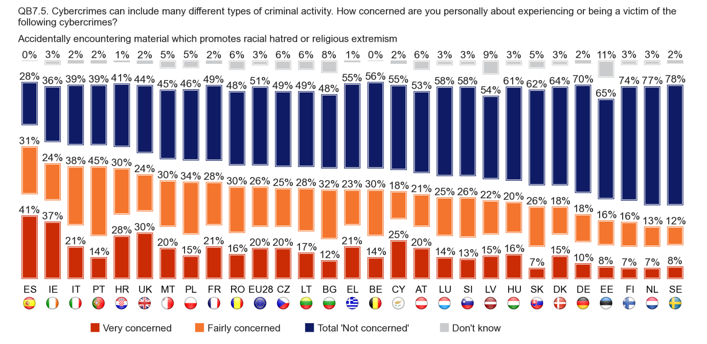 In total, 46% of Internet users in the EU are very or fairly concerned about accidentally encountering material which promotes racial hatred or religious extremism.