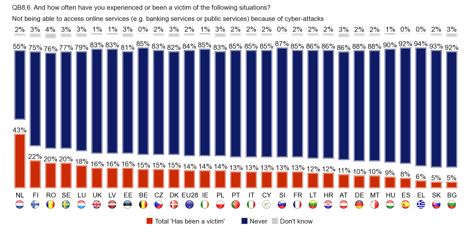 In the Netherlands (43%), the proportion of Internet users who say they have not been able to access online services because of cyber-attacks is considerably higher than in other countries.