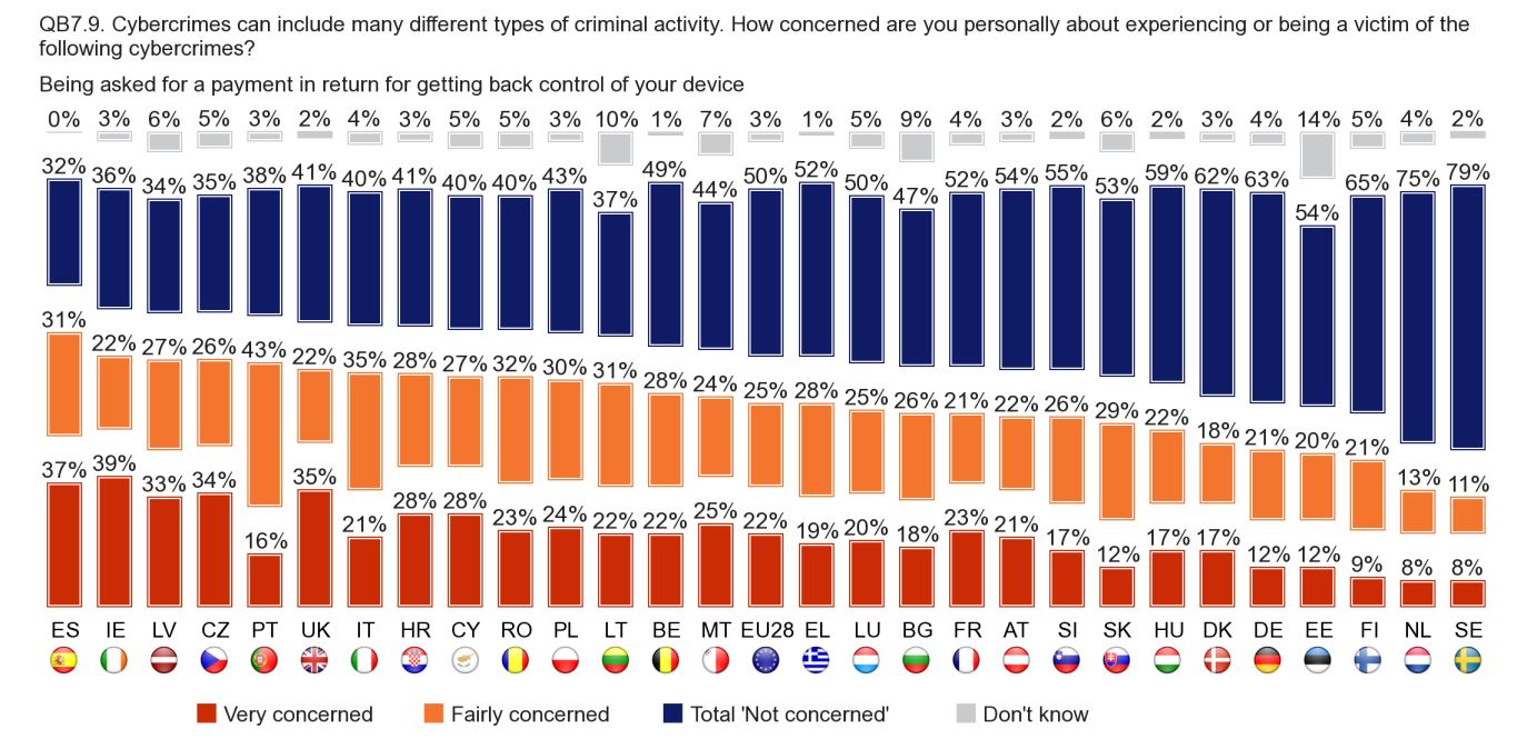 3.8. CYBER EXTORTION Respondents in Spain (68% very or fairly concerned), Ireland (61%), Czech Republic (60%) and Latvia (60%) are more likely than those in other countries to say they are concerned