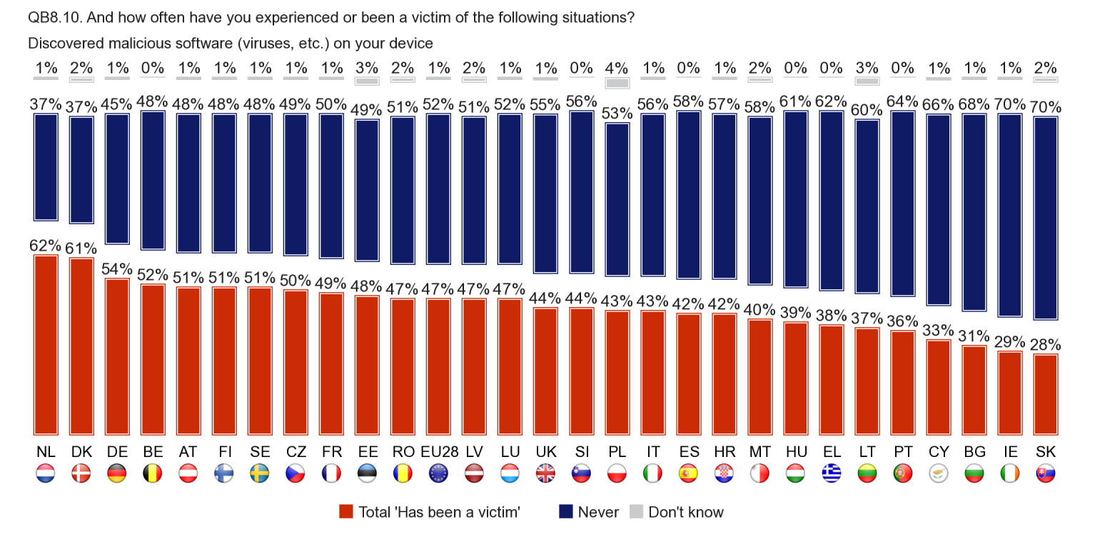 The highest proportions of Internet users that say they have discovered malicious software on their device can be seen in the Netherlands (62%) and Denmark (61%).