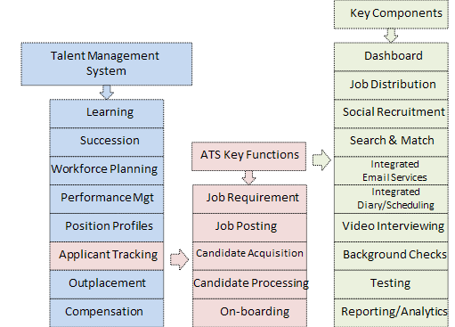 ATS Functionality Source: