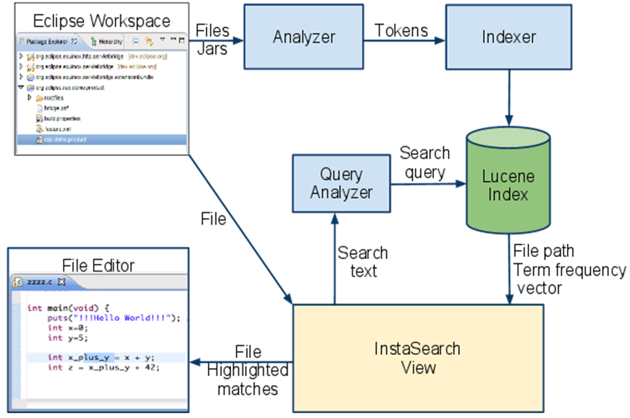 3 Architecture InstaSearch uses Lucene as a library and defines multiple sub-components for indexing and searching. The overall architecture is shown in Fig. 2. Analyzer.