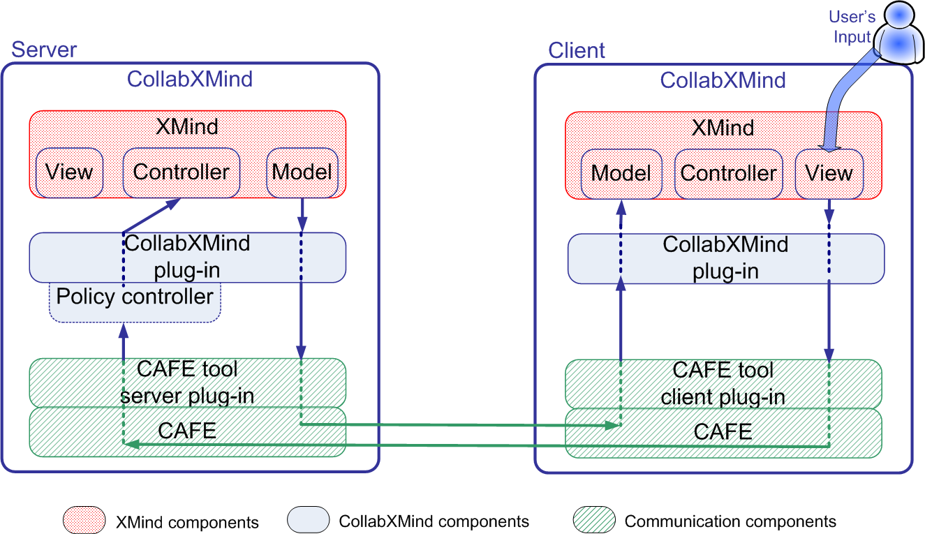 nent and in the Client Component, whereas on the server side, it is also responsible of applying policies and access control the CAFE tool plug-ins are responsible of connecting the CollabXMind