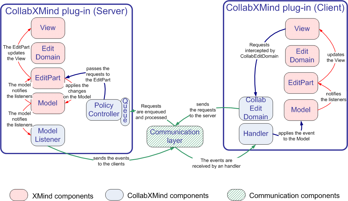 Fig. 4. How the CollabXMinds plug-in components intervene in the implementation of the MVC pattern. control mechanisms (through the Policy controller as shown in Fig.