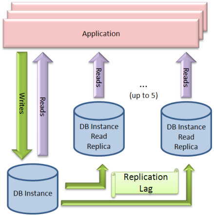 Ch1: Cloud Computing Figure 9 - Build a Master/Slave database using Amazon RDS and its Read Replica complement[ xiv ] 4.
