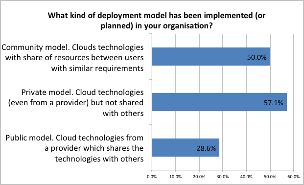 Figure 1 already implemented deployment models for governmental Cloud The preferred deployment models (Public Cloud, Private Cloud or Community Cloud) implemented or planned to be implemented