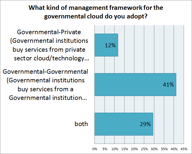 Figure 3 Categorization of government services by criticality and target users Another aspect eamined in this report is the management framework adopted by the public institutions for the