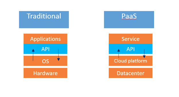 Due to their different histories and goals, different IaaS platforms can have dramatically different interfaces.