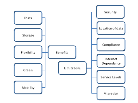 1.4 Drivers and limitations of Cloud computing Like any service model, Cloud has many benefits, but also some down sides. In this paragraph we list the major benefits and limitations. 1.4.1 Main benefits of Cloud computing Reduced Cost; because of the pay-per-use and/or subscription model organizations do not have to invest in IT infrastructure upfront.