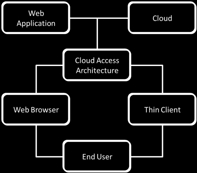 3. Using the Cloud 3.1 Accessing the Cloud 3.1.1 How to access Web Applications through a Web Browser Getting connected to the Cloud to access Cloud based SaaS solutions like Office solutions seems to be very simple indeed.