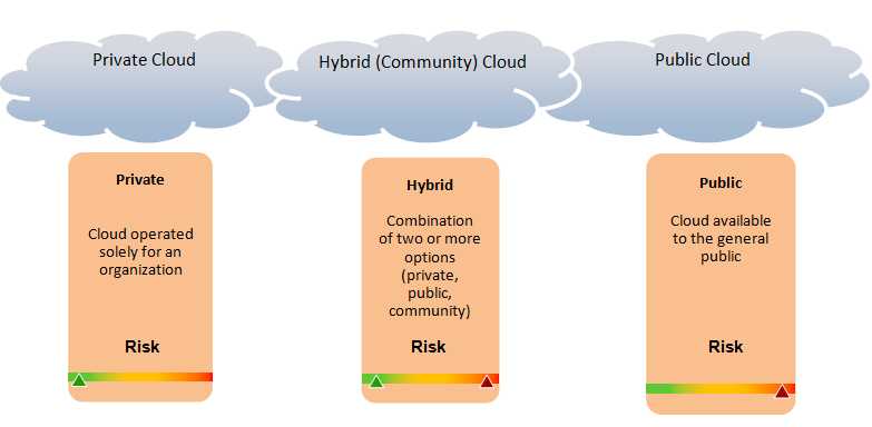 2. Community Cloud The Community Cloud infrastructure is intended for use by a specific community of consumers with shared interests, concerns or requirements. ii.