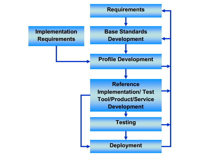 Figure 3: IT Standards Life Cycle [M Hogan, F. Liu, A. Sokol, J. Tong 2011] Figure 3 presents the process that takes place when standards are developed.