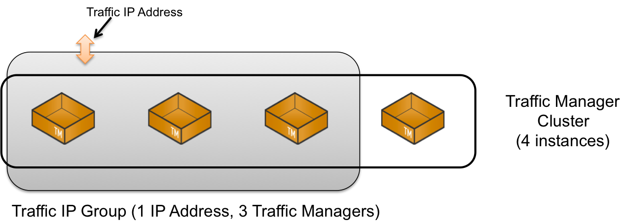 Fault Tolerance Traffic IP Groups and Fault Tolerance on Amazon EC2 Fault Tolerance Traffic IP Addresses and Traffic IP Groups A Traffic IP address is an IP address that must remain highly available.