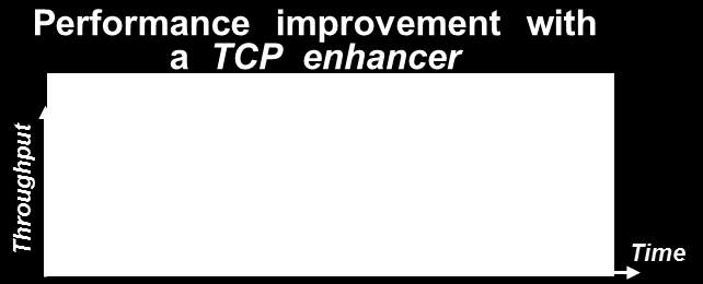 Throughput improvement by protocol enhancer 13 From 2 to 5 times