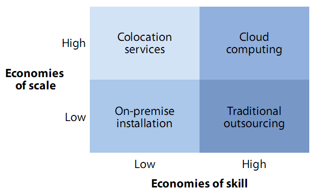 Figure 3 Economies of scale and skill. As they both increase, cloud computing emerges as the most suitable alternative (Staten, Schandler et al. 2009). 4.