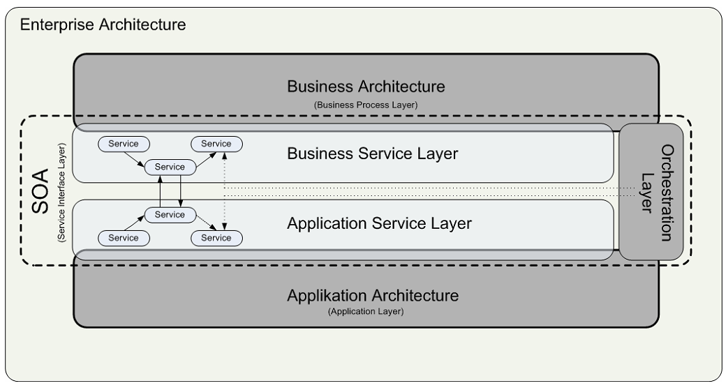 connections and dependencies between the business architecture and the application architecture (Erl 2005). This service interface layer in turn contains three sub layers.