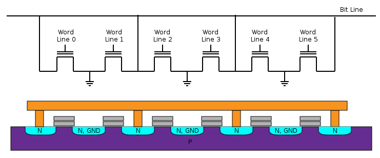 Flash Memories - NOR I NOR and NAND flash memories get their name due to the structure of the interconnections between memory cells: The NOR flash cells are connected in parallel to the bitlines,