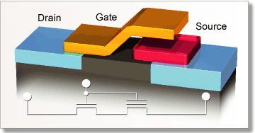 Flash Memories - How they are built Built with cells, each one is like a standard MOSFET only with two gates instead of one; Like in MOS transistors the control gate (CG) is on top, but there is a