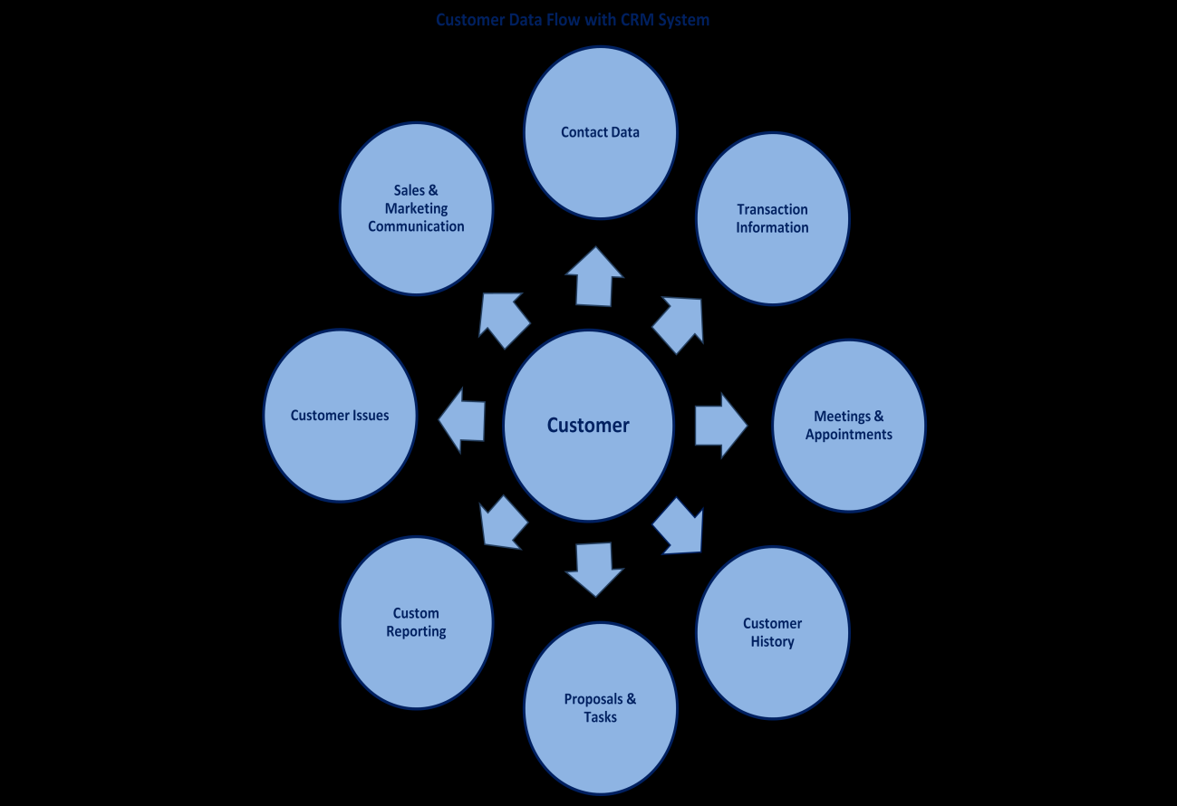 The first diagram shows how data flows between your business and your customers when there is no CRM system or technology in place.