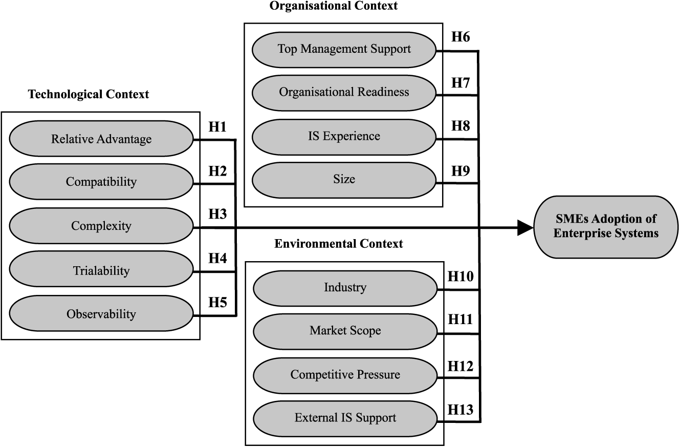 4.8 TOE Framework The following business model was used to build our interviews. It is called Technology- Organisation-Environment (TOE) framework and was created by Tornatzky and Fleischer in 1990.