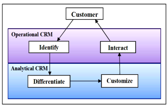 VII. IDIC PROCESS MODEL Peppers and Rogers [15] suggest a different model that a CRM strategy should be based on the IDIC view.
