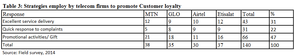 the derivations from GLo telecom firms. However, developments of the image of the firm remain as the highest influencing factor attained from Etisalat telecom firm.