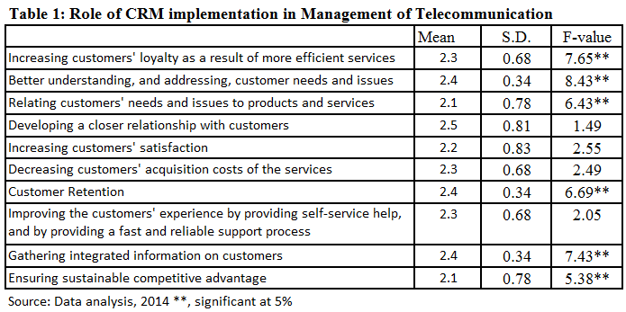 the customer management. Details are illustrated in the sections noted below.