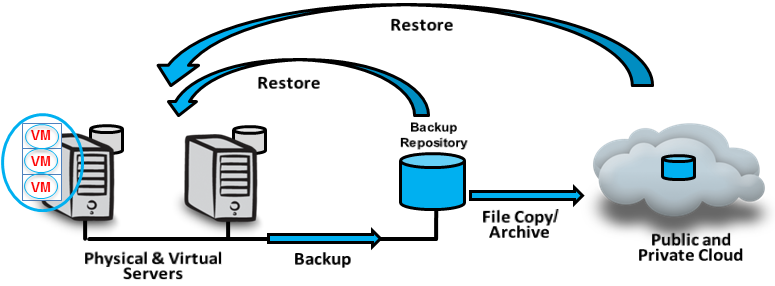 In many cases, periodic backups or snapshots just don t deliver the recovery point objectives (RPO) needed for business-critical and applications and databases.