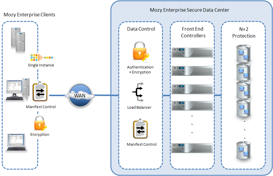How It Works Lab Validation: MozyEnterprise: Secure, Efficient Cloud-based Backup 5 Figure 2 provides an overview of MozyEnterprise, with the client side represented on the left and the