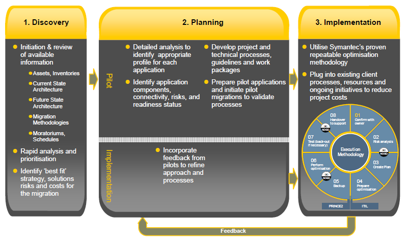 Symantec consultants apply a phased approach to the DCT process as indicated above.