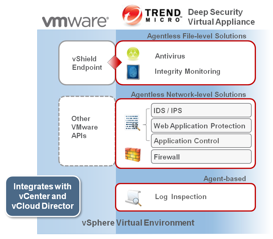 optimize file-level security functions, such as antivirus and file integrity monitoring, in virtualized environments with VMware vshield Endpoint.