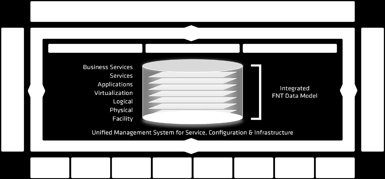 Fig 8: FNT s integrated data model as part of the IT factory. to include the infrastructure layer.