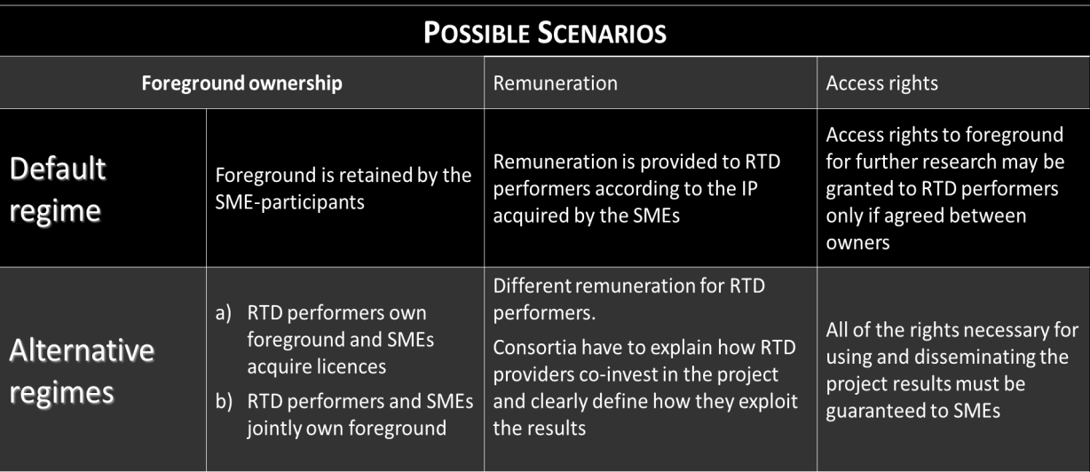 However, participants may agree on a different regime, following the interests of the consortium (e.g. RTD performers keep the ownership and SMEs acquire licences 7 ).