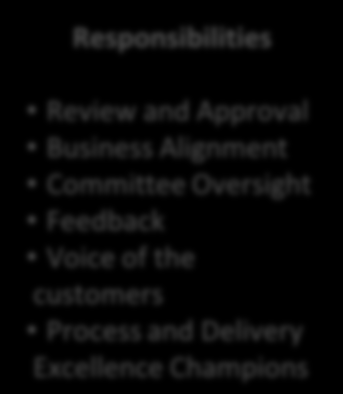 Governance How We Will Insure Alignment with Your Business Core Committee FIS Executive Sponsor Committee Chair Process and Delivery Governance Model Client Executive Sponsor Review & Approval