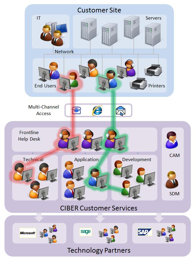 Operating System Support CIBER provides support for the following operating systems:- Windows XP, Vista, Windows 7 Windows Server 2003 / 2008 Hyper-V Citrix UNIX (AIX, HPUX, SCO, UNIXWARE, Linux) N.B. For customers who purchase the CIBER remote monitoring services management package, operating system support is included.