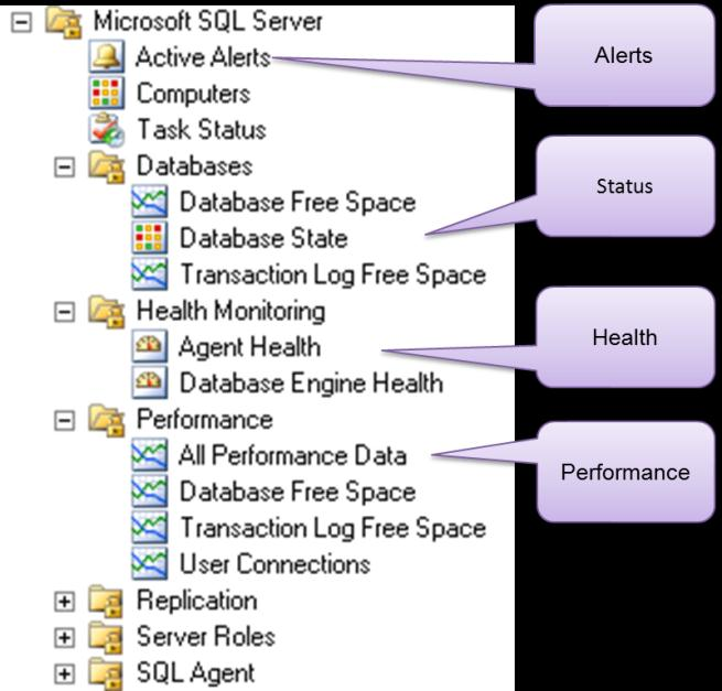 In addition to providing error alerts and warnings, each management pack also monitors the status health and performance of the key services and indicators specific to the component or application it
