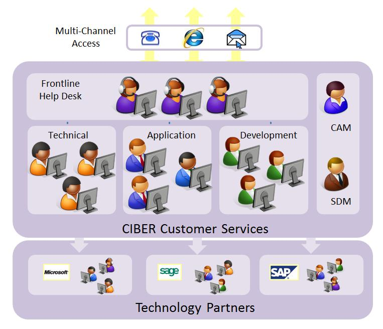 2 Support & Helpdesk Services Depth of Expertise Many CIBER customers have relatively complex implementations, often with multiple customised applications and integration to other software or data