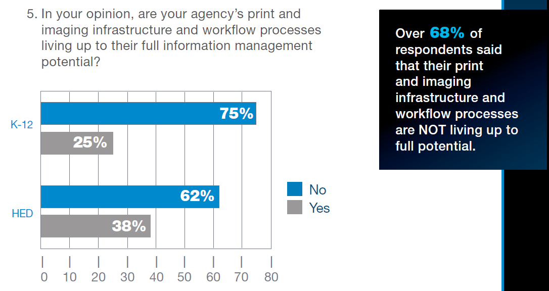 Trend Data: Managed Print Services in