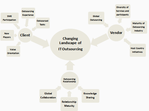 Figure 1: Changing Attributes of Three IT Outsourcing Dimensions. REFERENCES 152 1. Babin, R., Briggs, S., & Nicholson, B. (2011).