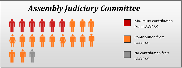 impacts the practice of law, members of these committees frequently receive campaign contributions from NYSTLA.