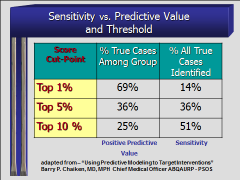 Just as you would expect, increasing the threshold of your cut point raises the number of true positives (specificity) but lowers the % of true positives you can predict (sensitivity) I find it