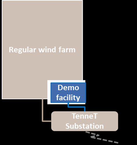 Demonstration: Co-location Pre-developed site Site including Permit, Grid Connection and Production Subsidies (SDE+) Contractual separation Potential TKI Wind op