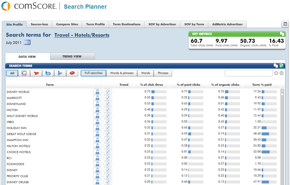 comscore Search Planner Provides competitive intelligence on keywords that will drive