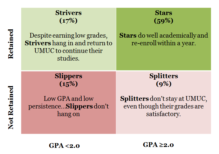 31 SECTION 6: PROFILES OF STUDENTS USING DATA MINING Data mining models were used to examine community college transfer students performance at UMUC.